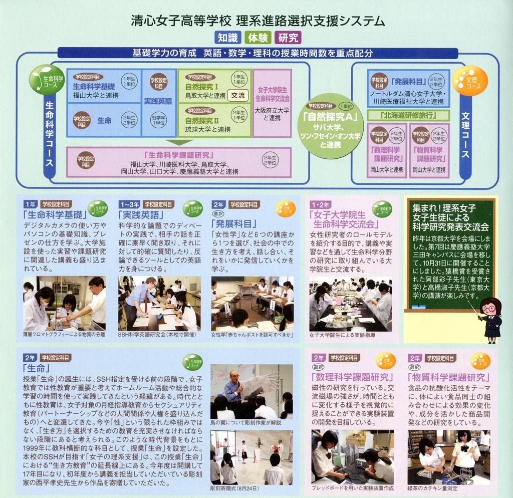 2015年度 SSH清心女子高等学校スタディサポートシステム