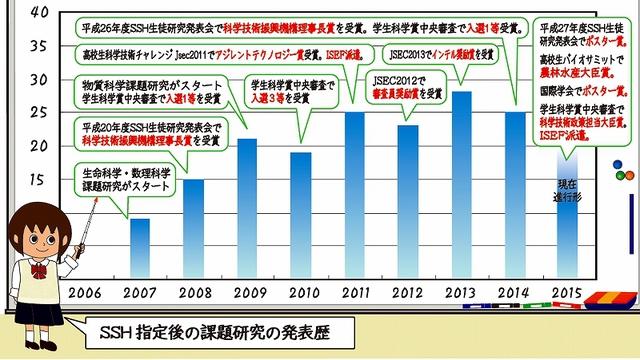 2016-発表数の推移.jpg