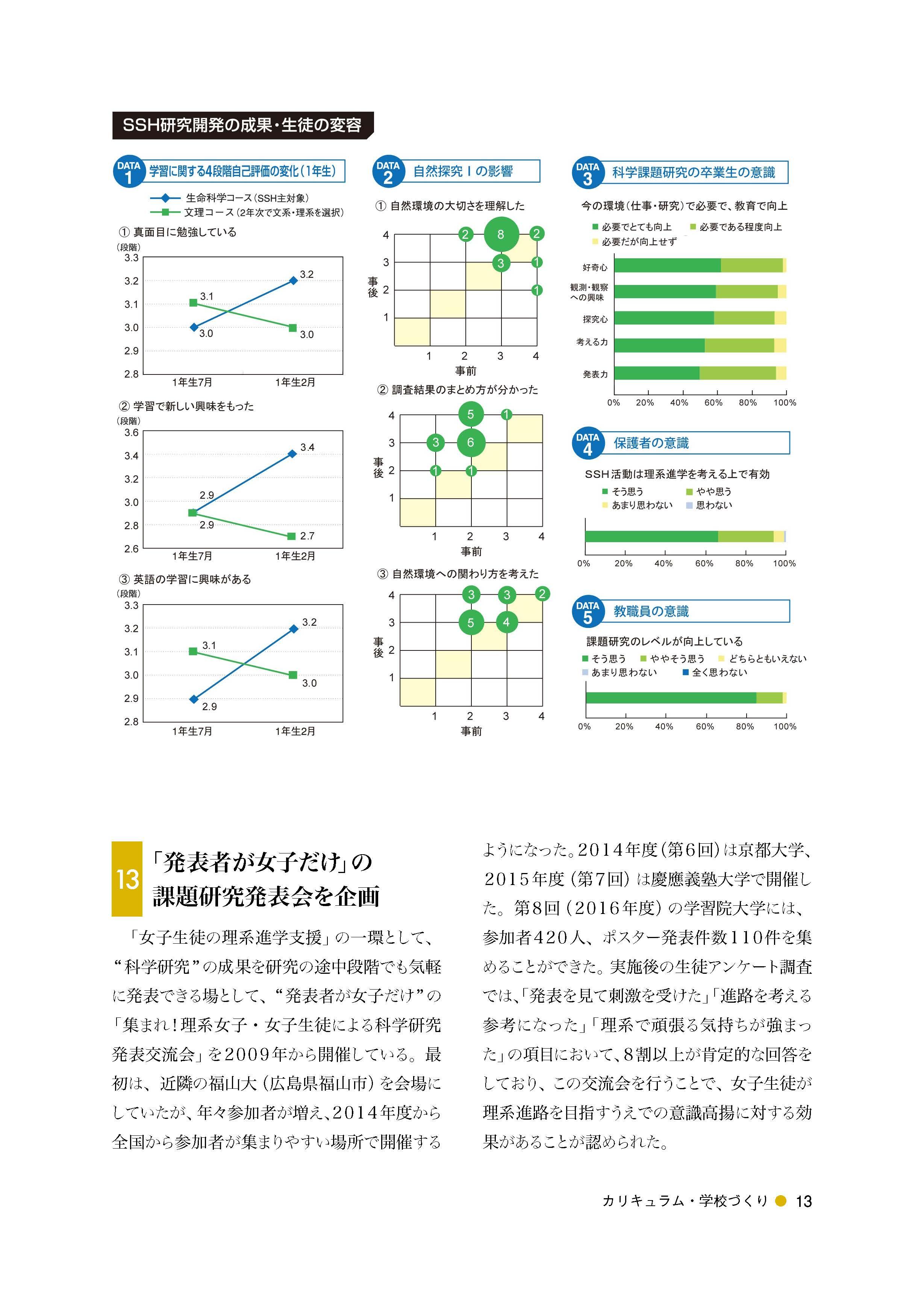 論文「科学課題研究」を中心に据えた女子の理系進学支援教育プログラムの開発(12)教育プログラムの効果